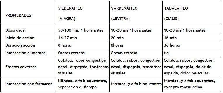 alfabloqueantes para el tratamiento de la disfunción eréctil