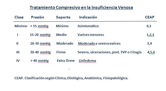INSUFICIENCIA VENOSA / VARICES | Nefrología y Evidencia Nefrología y ...